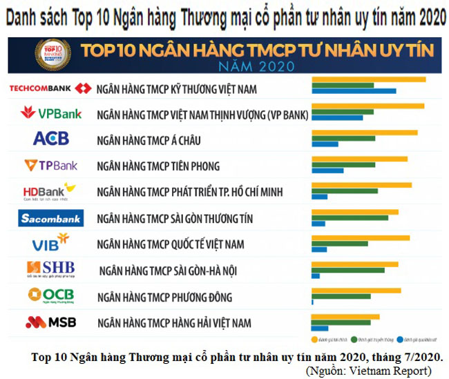 TOP 10 ngan hang thuong mai uy tin 2
